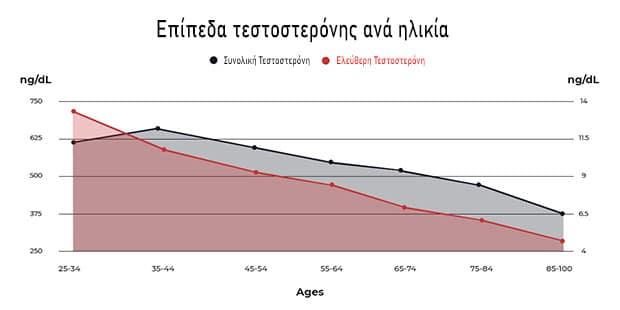 Επίπεδα τεστοστερόνης ανά ηλικία